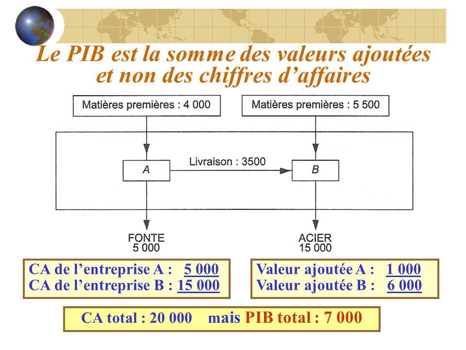 CA de lentreprise A : 5 000 CA de lentreprise B : 15 000 Valeur ajoutée A : 1 000 Valeur ajoutée B : 6 000 CA total : 20 000 m ais PIB total : 7 000 L