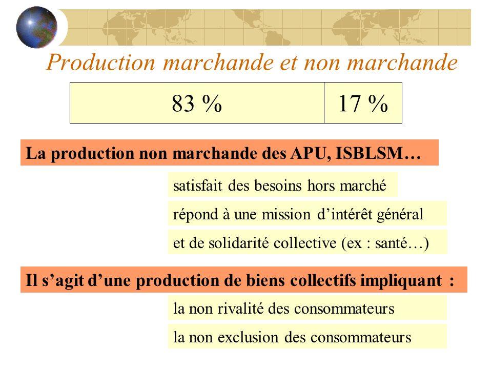 Production marchande et non marchande 83 %17 % La production non marchande des APU, ISBLSM… et de solidarité collective (ex : santé…) répond à une mis