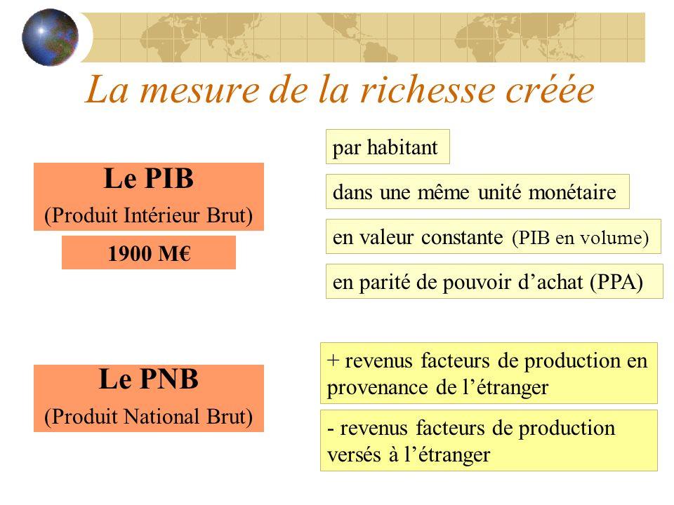 La mesure de la richesse créée Le PIB (Produit Intérieur Brut) par habitant dans une même unité monétaire en valeur constante (PIB en volume) en parit