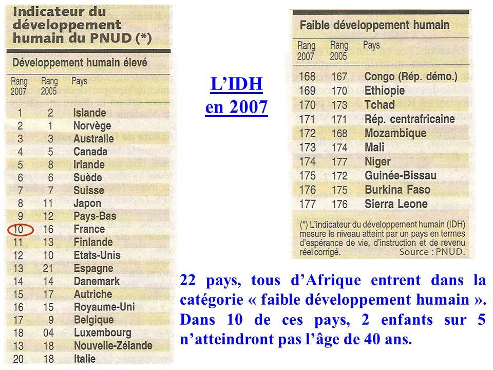 22 pays, tous dAfrique entrent dans la catégorie « faible développement humain ». Dans 10 de ces pays, 2 enfants sur 5 natteindront pas lâge de 40 ans