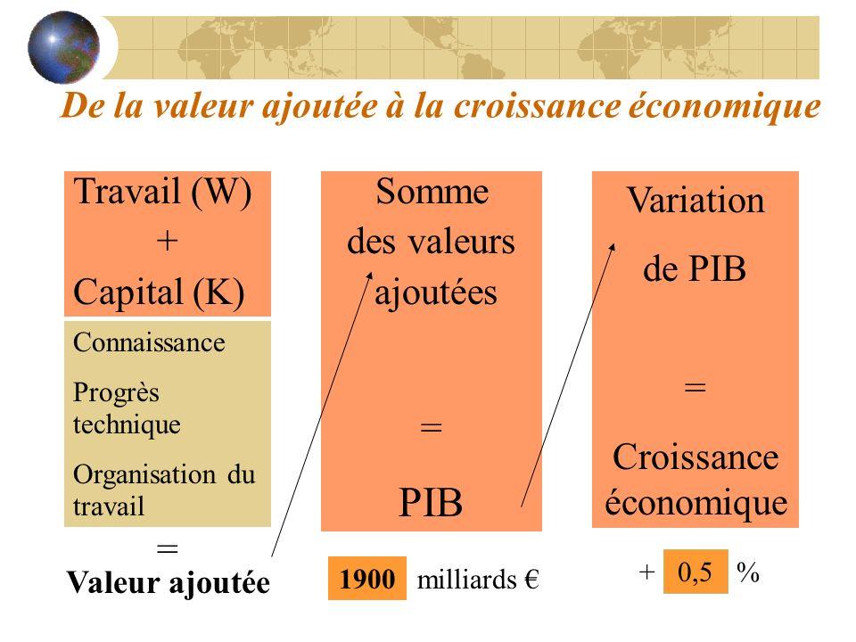 De la valeur ajoutée à la croissance économique Travail (W) + Capital (K) Variation de PIB = Croissance économique Somme des valeurs ajoutées = PIB Co