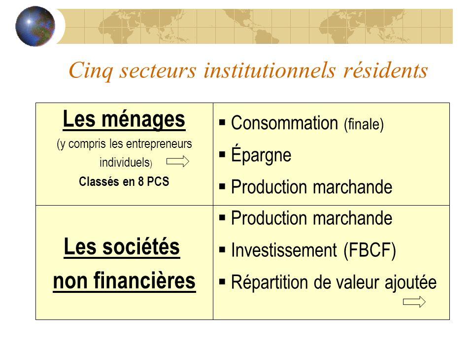 Cinq secteurs institutionnels résidents Consommation (finale) Épargne Production marchande Les sociétés non financières Production marchande Investiss