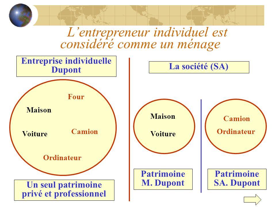 Entreprise individuelle Dupont Maison Voiture Four Camion Ordinateur Un seul patrimoine privé et professionnel La société (SA) Patrimoine M. Dupont Ma