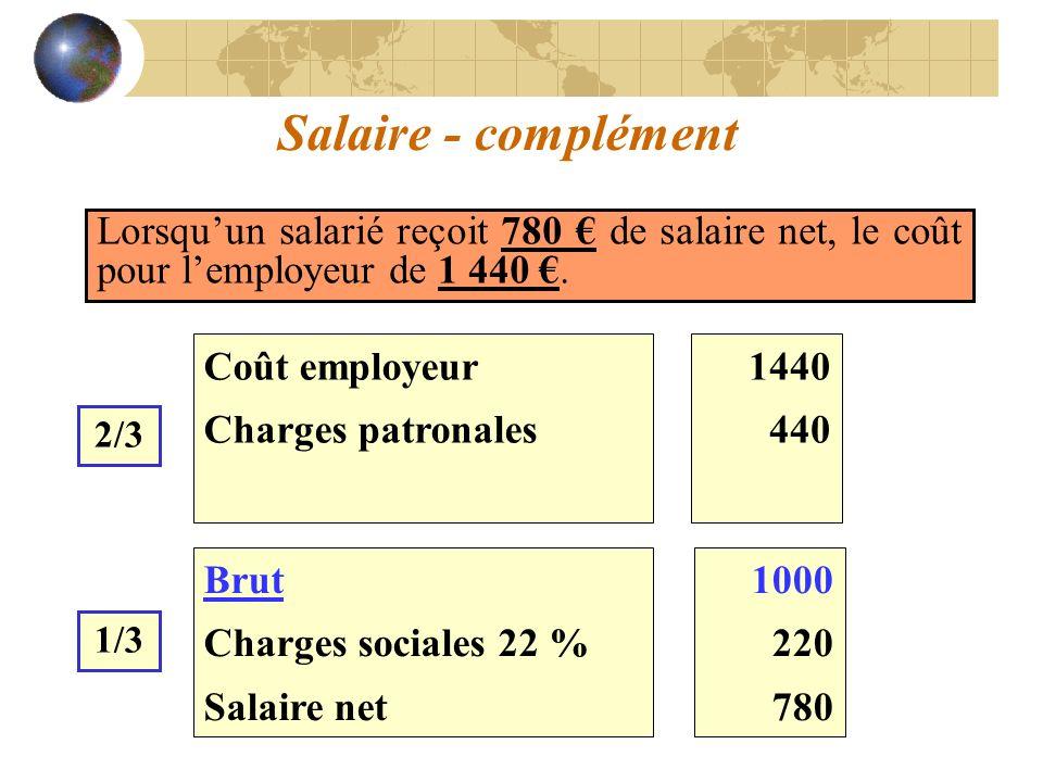 1000 220 780 Brut Charges sociales 22 % Salaire net Salaire - complément Lorsquun salarié reçoit 780 de salaire net, le coût pour lemployeur de 1 440.