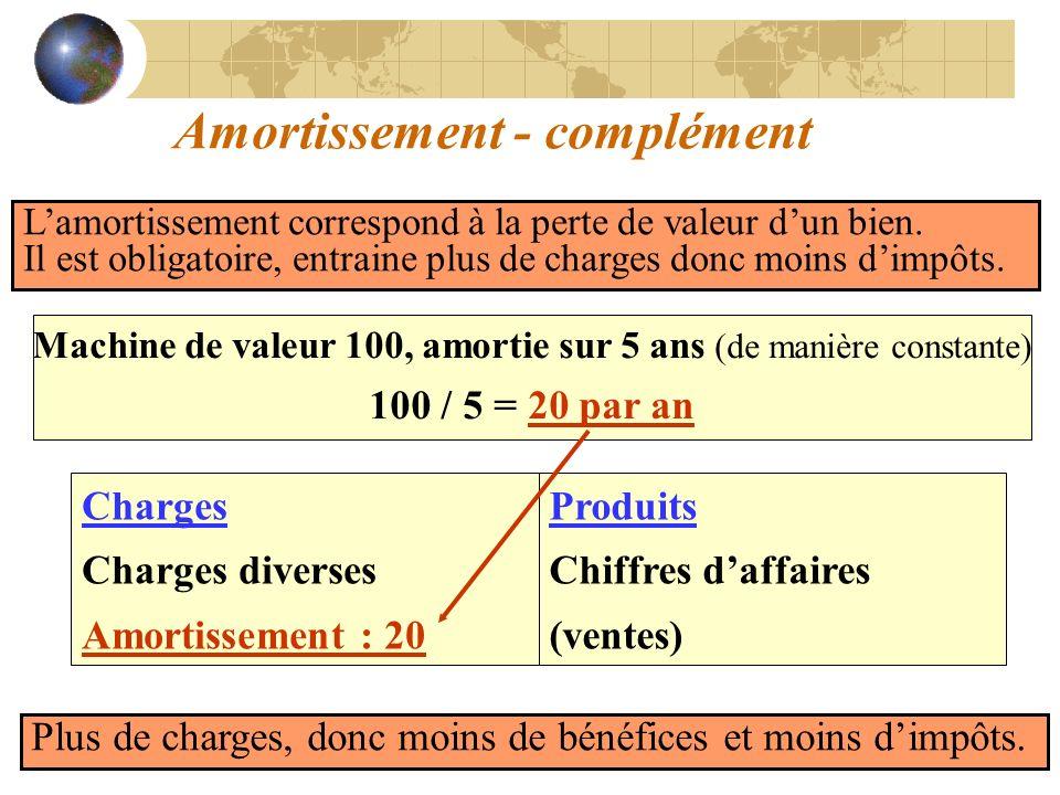 Amortissement - complément Lamortissement correspond à la perte de valeur dun bien. Il est obligatoire, entraine plus de charges donc moins dimpôts. M