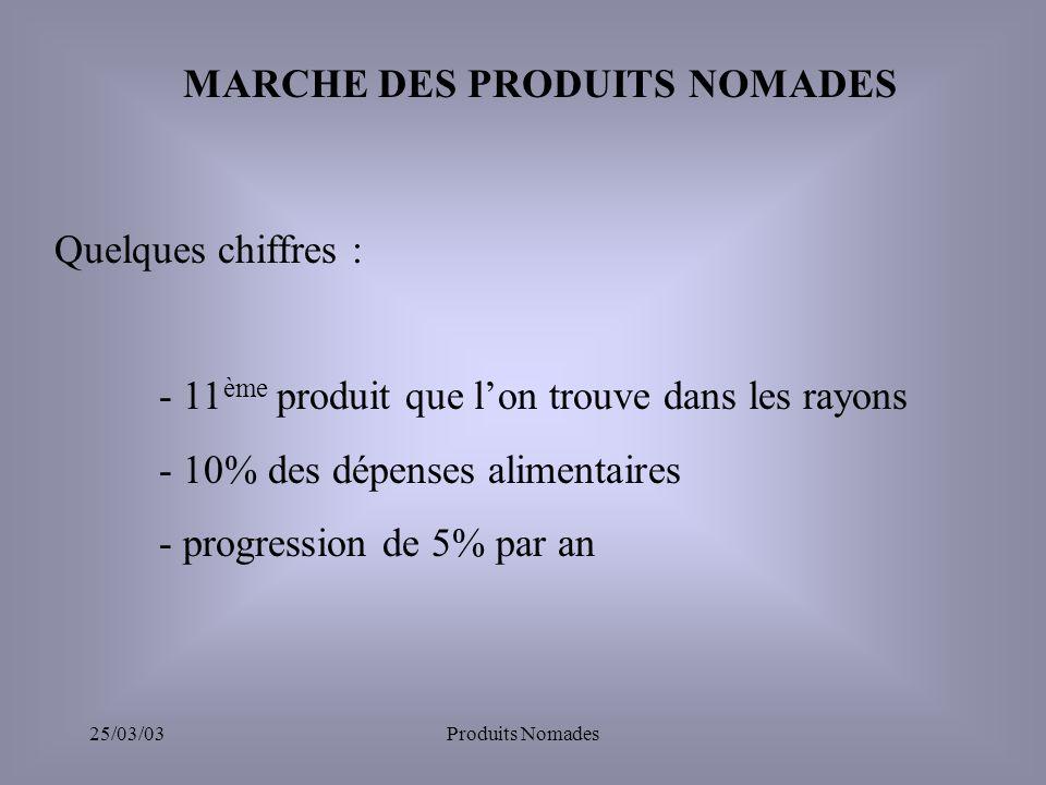 25/03/03Produits Nomades MARCHE DES PRODUITS NOMADES Quelques chiffres : - 11 ème produit que lon trouve dans les rayons - 10% des dépenses alimentaires - progression de 5% par an