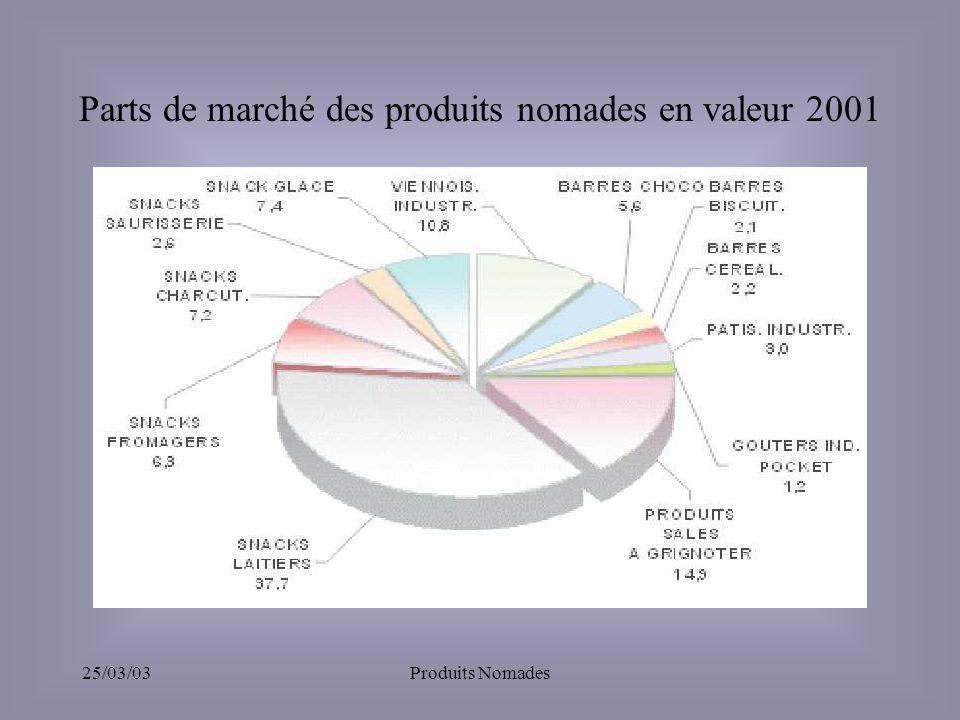 25/03/03Produits Nomades Parts de marché des produits nomades en valeur 2001