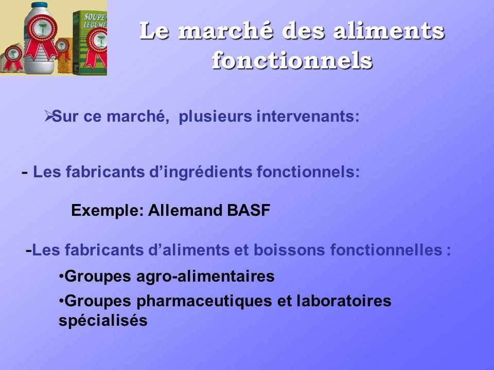 Sur ce marché, plusieurs intervenants: - Les fabricants dingrédients fonctionnels: - Les fabricants daliments et boissons fonctionnelles : Groupes agr