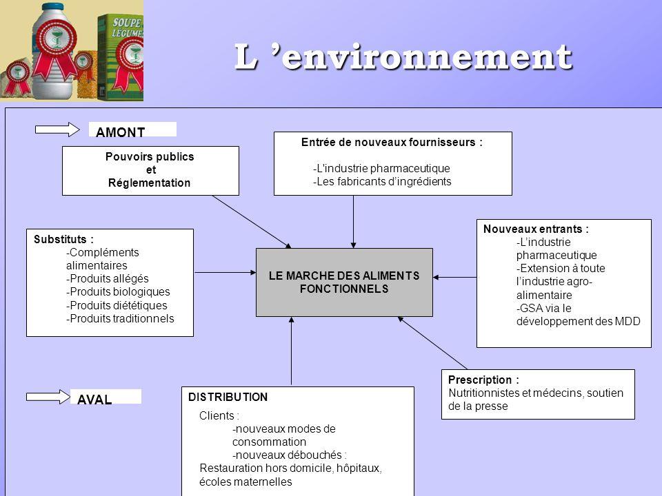 L environnement Entrée de nouveaux fournisseurs : -L industrie pharmaceutique -Les fabricants dingrédients Nouveaux entrants : -Lindustrie pharmaceutique -Extension à toute lindustrie agro- alimentaire -GSA via le développement des MDD LE MARCHE DES ALIMENTS FONCTIONNELS Pouvoirs publics et Réglementation Substituts : -Compléments alimentaires -Produits allégés -Produits biologiques -Produits diététiques -Produits traditionnels DISTRIBUTION Prescription : Nutritionnistes et médecins, soutien de la presse Clients : -nouveaux modes de consommation -nouveaux débouchés : Restauration hors domicile, hôpitaux, écoles maternelles AMONT AVAL