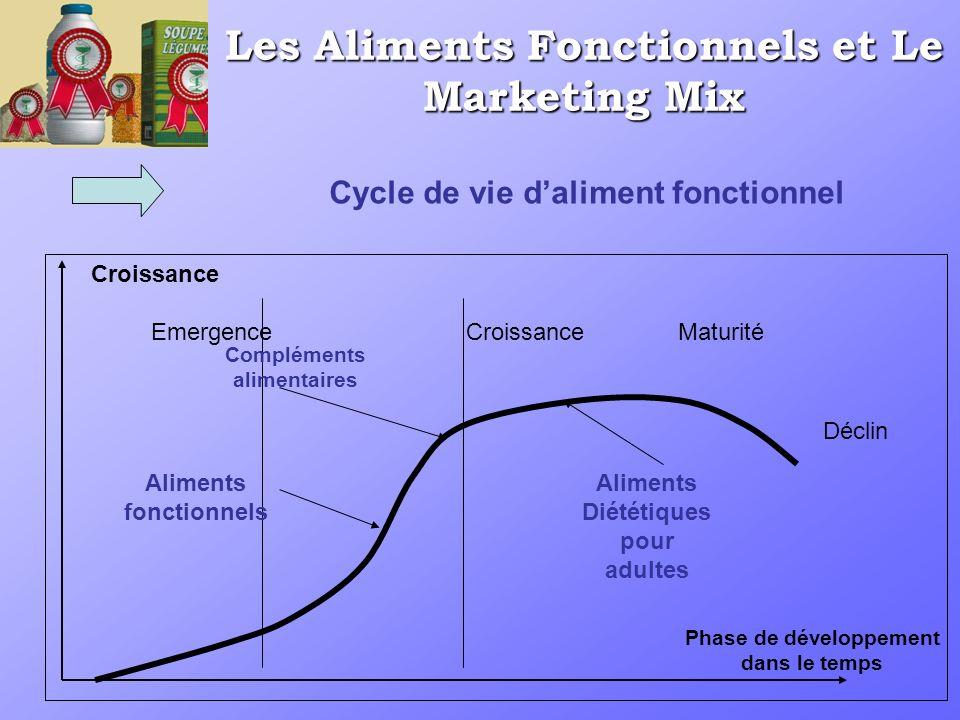 Les Aliments Fonctionnels et Le Marketing Mix Croissance Emergence Croissance Maturité Déclin Aliments fonctionnels Compléments alimentaires Aliments Diététiques pour adultes Phase de développement dans le temps Cycle de vie daliment fonctionnel
