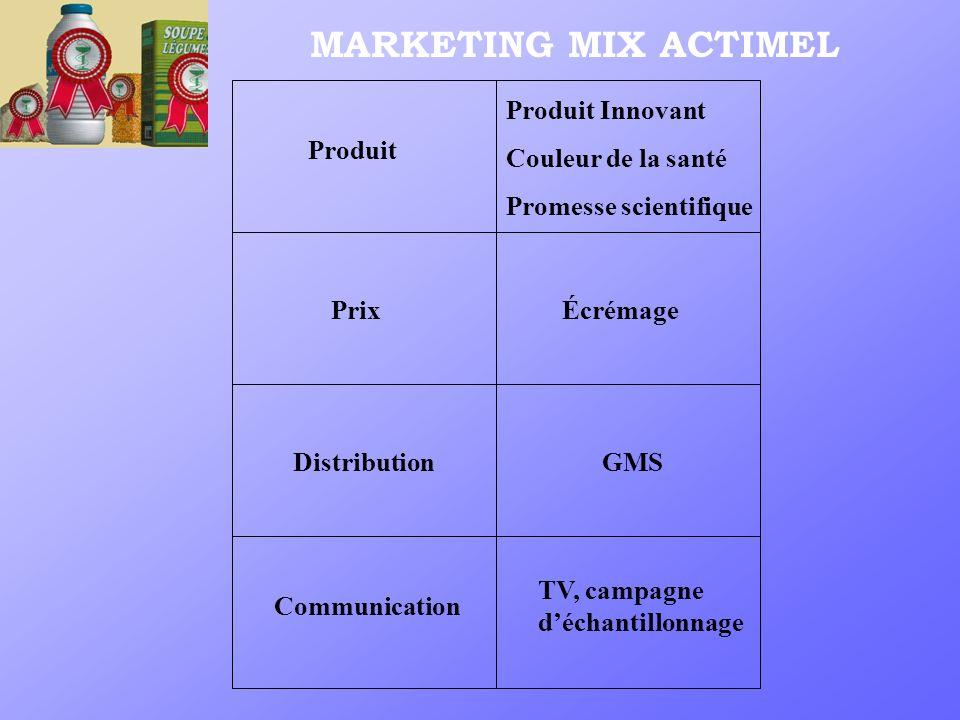 MARKETING MIX ACTIMEL Communication TV, campagne déchantillonnage DistributionGMSPrixÉcrémage Produit Produit Innovant Couleur de la santé Promesse sc
