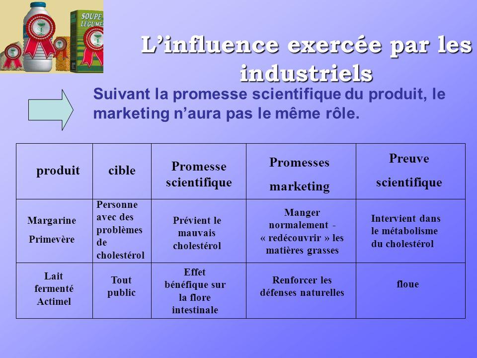 Linfluence exercée par les industriels produit Promesse scientifique cible Promesses marketing Preuve scientifique Margarine Primevère Personne avec d