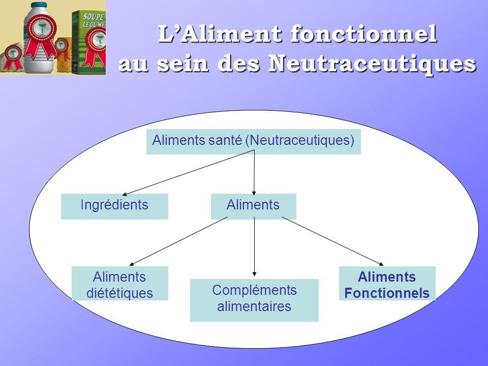 LAliment fonctionnel au sein des Neutraceutiques Aliments santé (Neutraceutiques) IngrédientsAliments Aliments diététiques Compléments alimentaires Aliments Fonctionnels