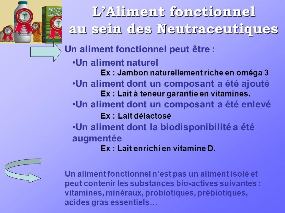 LAliment fonctionnel au sein des Neutraceutiques Un aliment naturel Ex : Jambon naturellement riche en oméga 3 Un aliment dont un composant a été ajouté Ex : Lait à teneur garantie en vitamines.