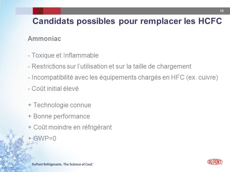 10 Candidats possibles pour remplacer les HCFC Ammoniac - Toxique et Inflammable - Restrictions sur lutilisation et sur la taille de chargement - Incompatibilité avec les équipements chargés en HFC (ex.
