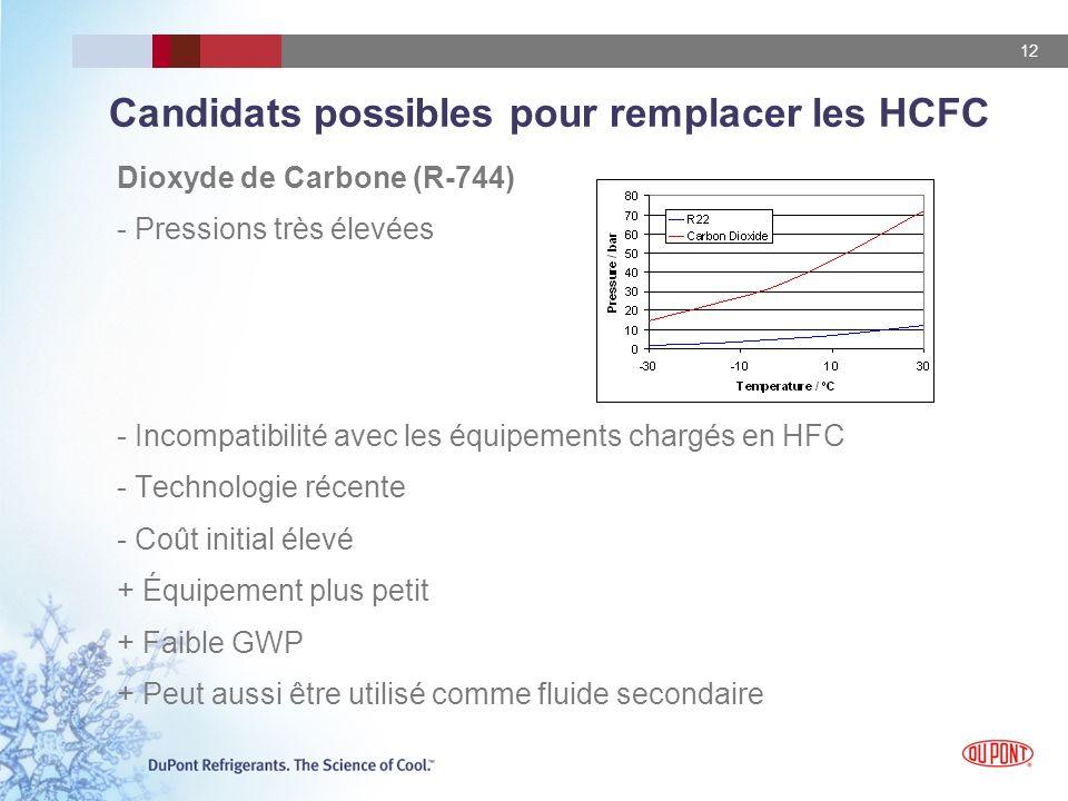 12 Candidats possibles pour remplacer les HCFC Dioxyde de Carbone (R-744) - Pressions très élevées - Incompatibilité avec les équipements chargés en HFC - Technologie récente - Coût initial élevé + Équipement plus petit + Faible GWP + Peut aussi être utilisé comme fluide secondaire