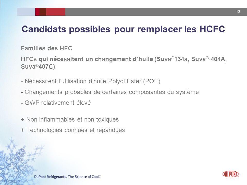 13 Candidats possibles pour remplacer les HCFC Familles des HFC HFCs qui nécessitent un changement dhuile (Suva ® 134a, Suva ® 404A, Suva ® 407C) - Né