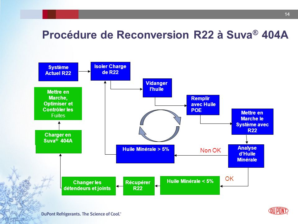 14 Charger en Suva ® 404A Procédure de Reconversion R22 à Suva ® 404A Système Actuel R22 Vidanger lhuile Changer les détendeurs et joints Isoler Charg
