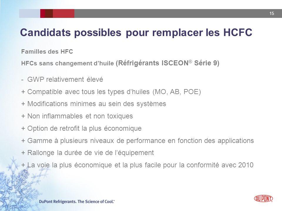 15 Candidats possibles pour remplacer les HCFC Familles des HFC HFCs sans changement dhuile (Réfrigérants ISCEON ® Série 9) - GWP relativement élevé +