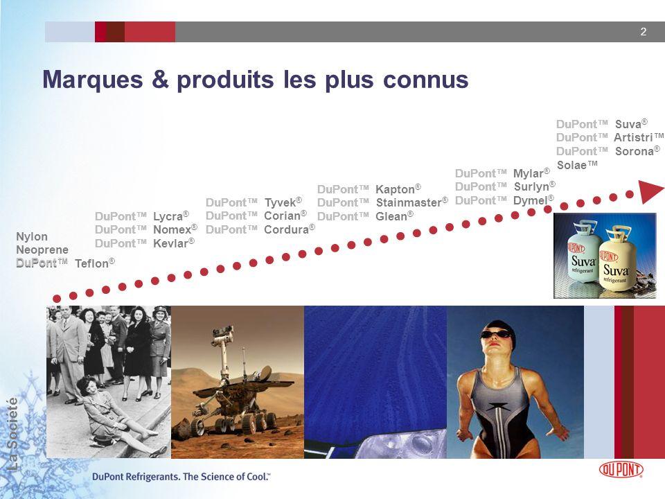 2 Marques & produits les plus connus Nylon Neoprene DuPont Teflon ® DuPont Lycra ® DuPont Nomex ® DuPont Kevlar ® DuPont Tyvek ® DuPont Corian ® DuPon