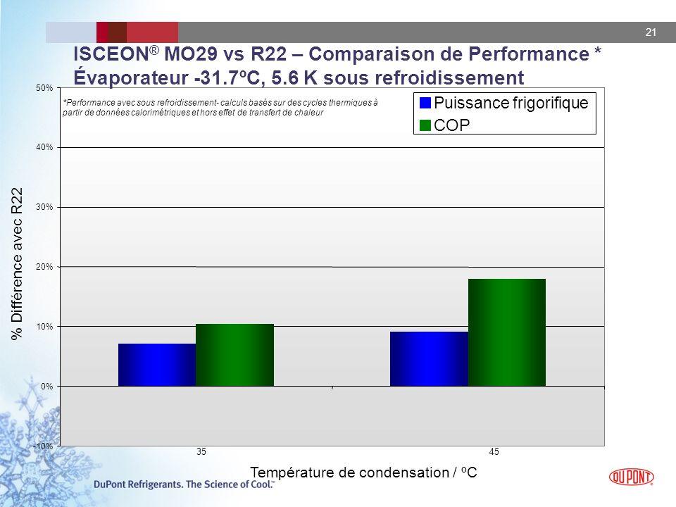 21 -10% 0% 10% 20% 30% 40% 50% 3545 Température de condensation / ºC % Différence avec R22 *Performance avec sous refroidissement- calculs basés sur des cycles thermiques à partir de données calorimétriques et hors effet de transfert de chaleur ISCEON ® MO29 vs R22 – Comparaison de Performance * Évaporateur -31.7ºC, 5.6 K sous refroidissement Puissance frigorifique COP