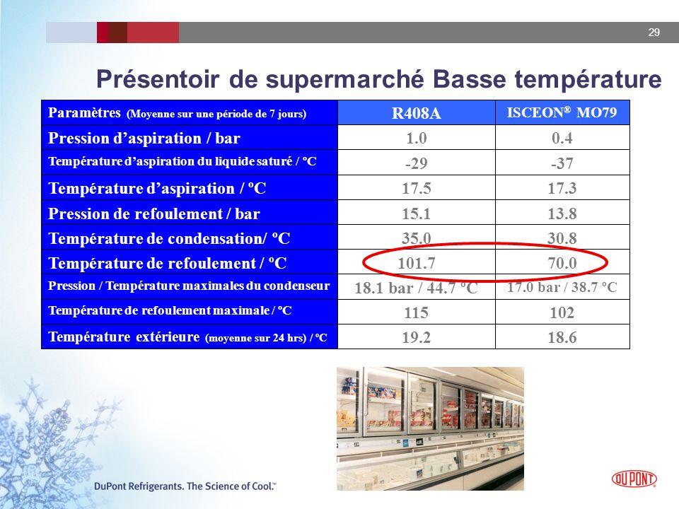 29 Présentoir de supermarché Basse température 18.619.2 Température extérieure (moyenne sur 24 hrs) / ºC 102115 Température de refoulement maximale / ºC 17.0 bar / 38.7 ºC 18.1 bar / 44.7 ºC Pression / Température maximales du condenseur 70.0101.7Température de refoulement / ºC 30.835.0Température de condensation/ ºC 13.815.1Pression de refoulement / bar 17.317.5Température daspiration / ºC -37-29 Température daspiration du liquide saturé / ºC 0.41.0Pression daspiration / bar ISCEON ® MO79 R408A Paramètres (Moyenne sur une période de 7 jours)