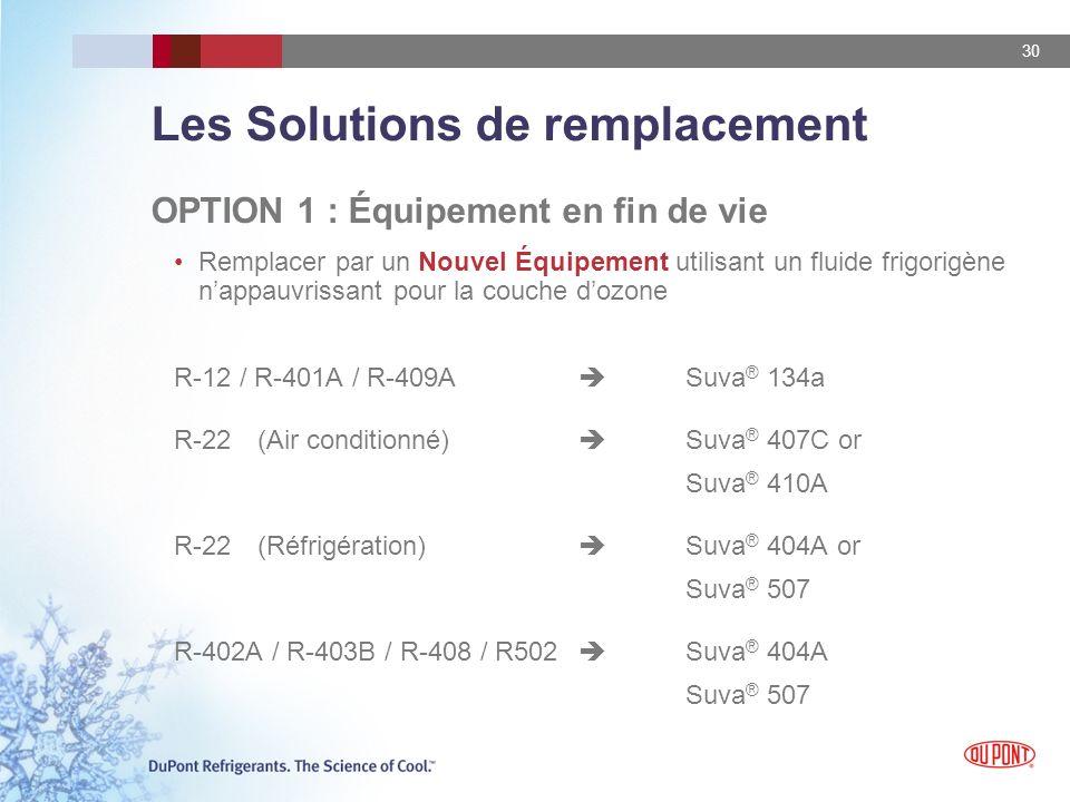 30 Les Solutions de remplacement OPTION 1 : Équipement en fin de vie Remplacer par un Nouvel Équipement utilisant un fluide frigorigène nappauvrissant pour la couche dozone R-12 / R-401A / R-409A Suva ® 134a R-22(Air conditionné) Suva ® 407C or Suva ® 410A R-22(Réfrigération) Suva ® 404A or Suva ® 507 R-402A / R-403B / R-408 / R502 Suva ® 404A Suva ® 507