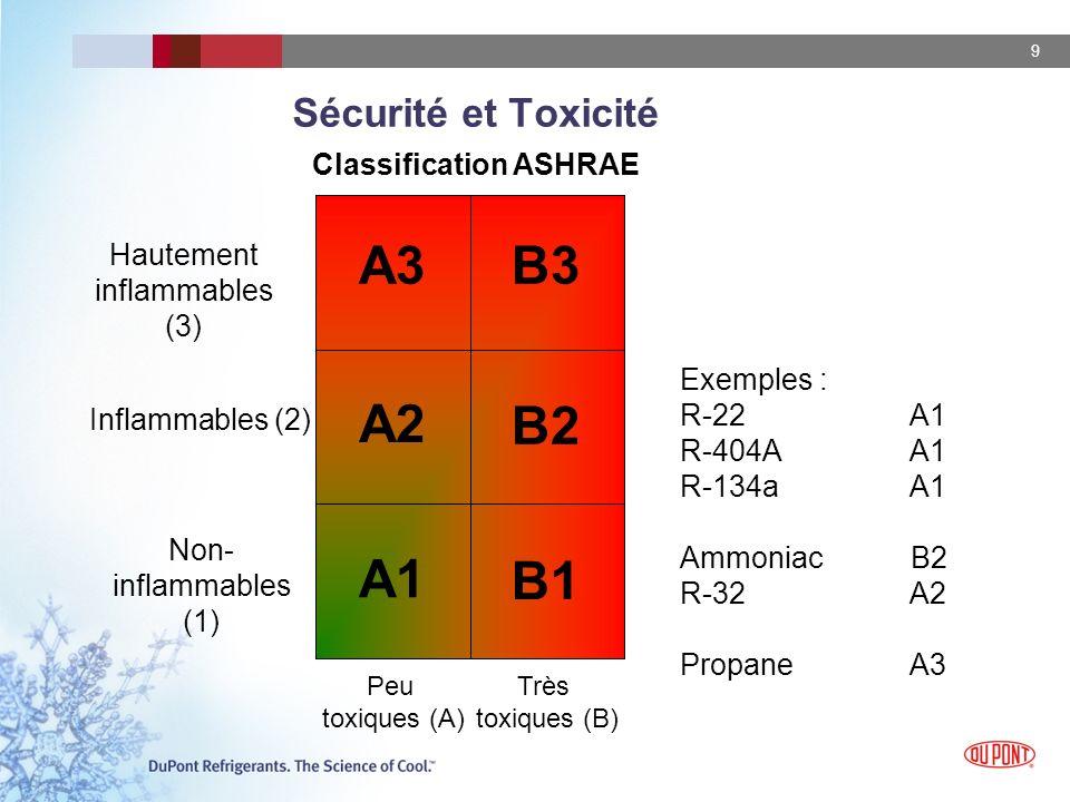 9 B1 B2 B3 A1 A2 A3 Sécurité et Toxicité Non- inflammables (1) Inflammables (2) Hautement inflammables (3) Peu toxiques (A) Très toxiques (B) Classification ASHRAE Exemples : R-22 A1 R-404A A1 R-134a A1 Ammoniac B2 R-32 A2 Propane A3