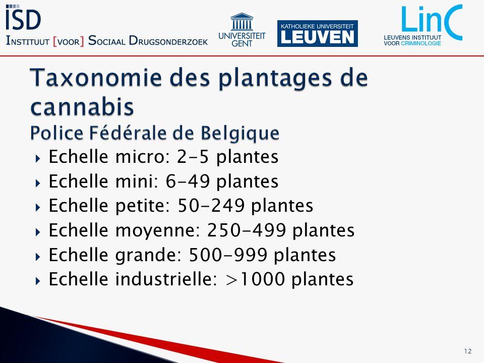 Echelle micro: 2-5 plantes Echelle mini: 6-49 plantes Echelle petite: 50-249 plantes Echelle moyenne: 250-499 plantes Echelle grande: 500-999 plantes Echelle industrielle: >1000 plantes 12