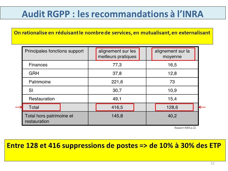 Entre 128 et 416 suppressions de postes => de 10% à 30% des ETP On rationalise en réduisant le nombre de services, en mutualisant, en externalisant Ra