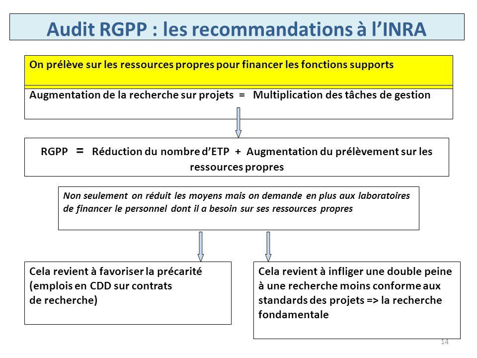 Audit RGPP : les recommandations à lINRA On prélève sur les ressources propres pour financer les fonctions supports Augmentation de la recherche sur p
