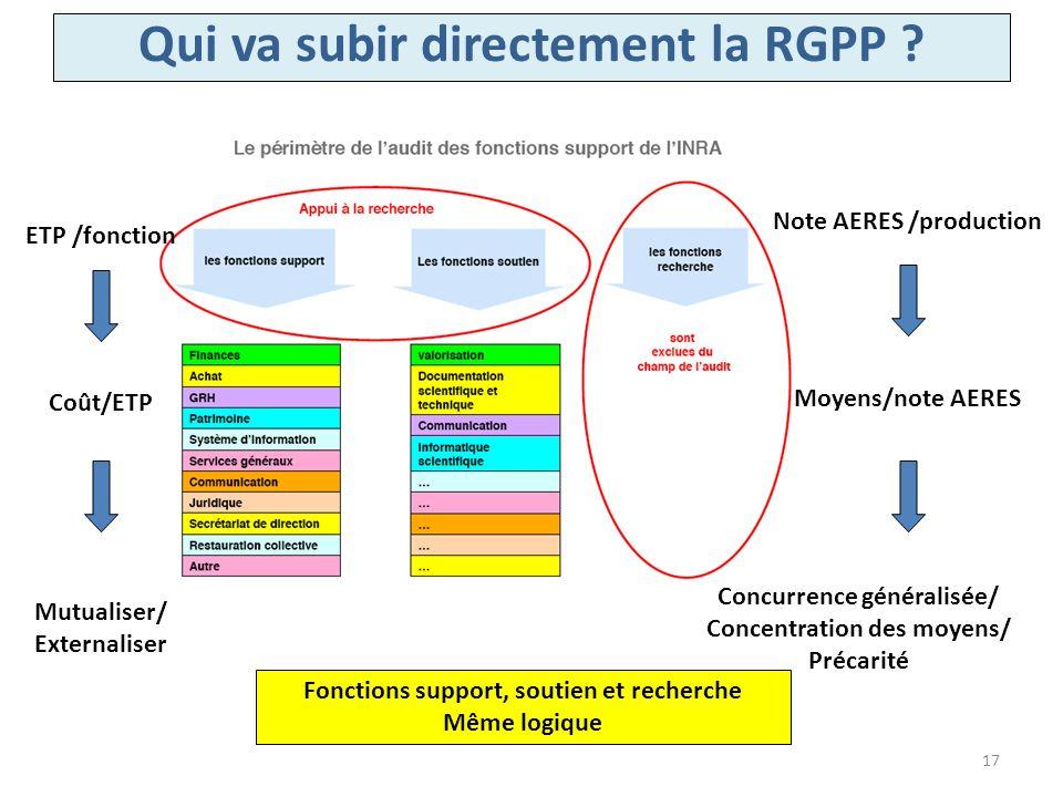 Qui va subir directement la RGPP ? ETP /fonction Coût/ETP Mutualiser/ Externaliser Note AERES /production Moyens/note AERES Concurrence généralisée/ C
