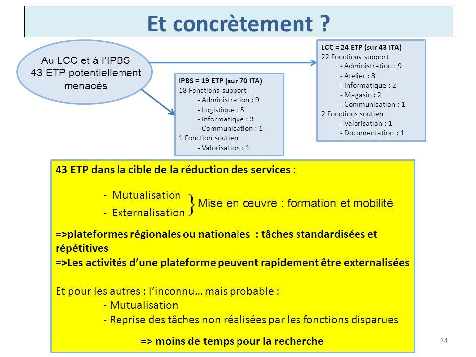 Et concrètement ? Au LCC et à lIPBS 43 ETP potentiellement menacés LCC = 24 ETP (sur 43 ITA) 22 Fonctions support - Administration : 9 - Atelier : 8 -