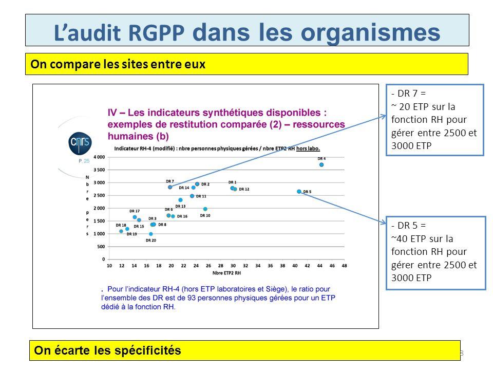 Laudit RGPP dans les organismes INRA Le ratio le plus opérant permettant détablir des éléments de comparaison avec dautres établissements publics ou privés est le rapport entre le nombre de personnes gérées et le nombre dETP affectés à la fonction RH.