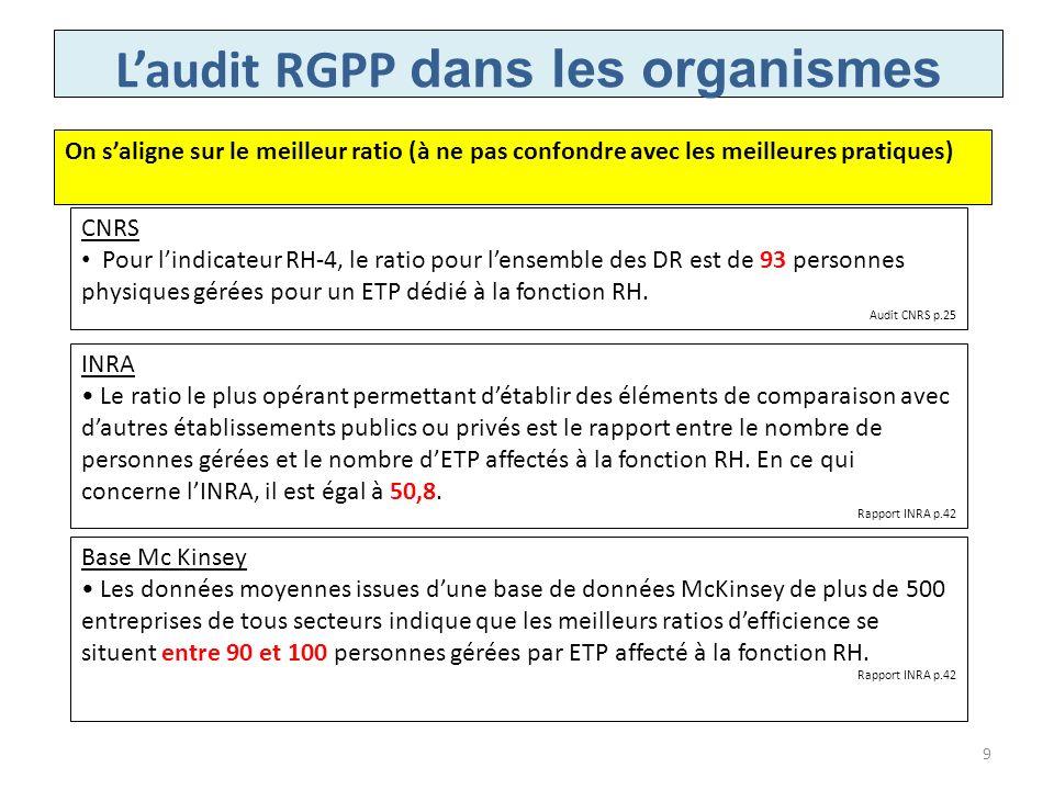Laudit RGPP dans les organismes INRA Le ratio le plus opérant permettant détablir des éléments de comparaison avec dautres établissements publics ou p