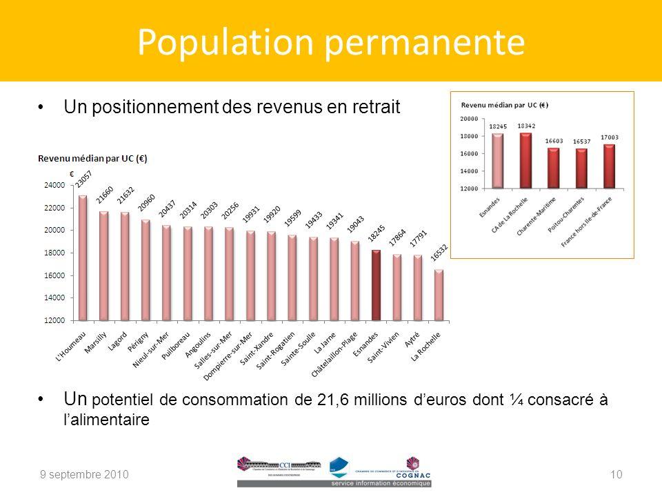Un positionnement des revenus en retrait Un potentiel de consommation de 21,6 millions deuros dont ¼ consacré à lalimentaire 9 septembre 2010 Population permanente 10