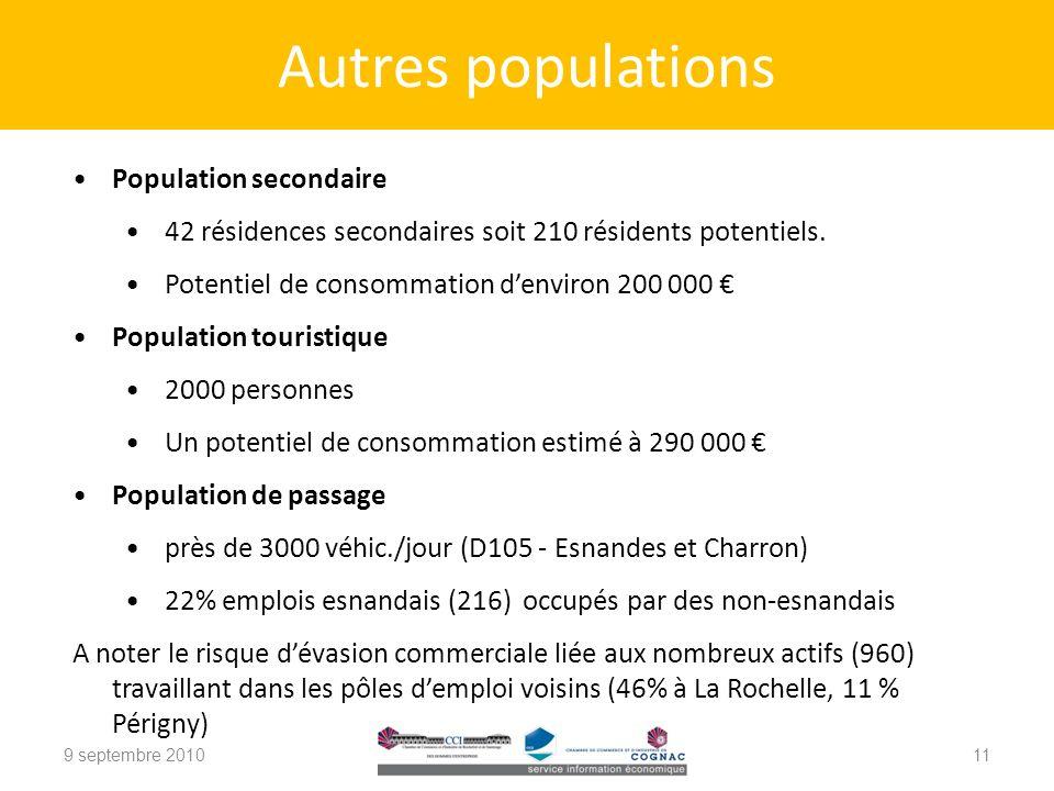 9 septembre 201011 Population secondaire 42 résidences secondaires soit 210 résidents potentiels.