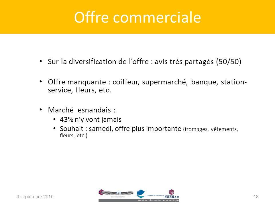 Sur la diversification de loffre : avis très partagés (50/50) Offre manquante : coiffeur, supermarché, banque, station- service, fleurs, etc.