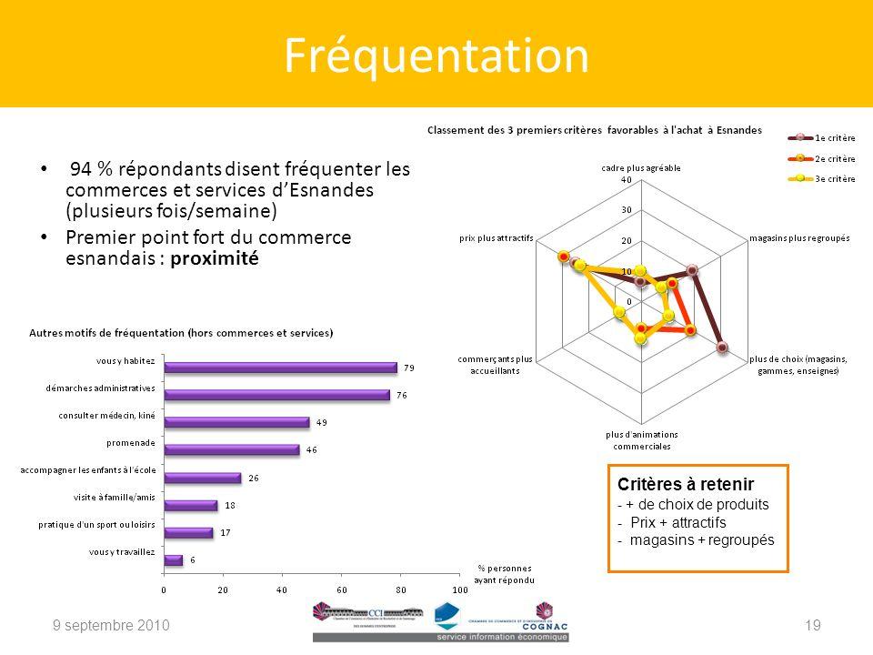 9 septembre 2010 Fréquentation 19 94 % répondants disent fréquenter les commerces et services dEsnandes (plusieurs fois/semaine) Premier point fort du commerce esnandais : proximité Critères à retenir - + de choix de produits - Prix + attractifs - magasins + regroupés