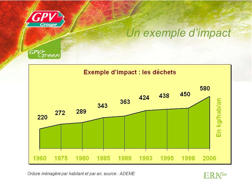 Un exemple dimpact Ordure ménagère par habitant et par an, source : ADEME