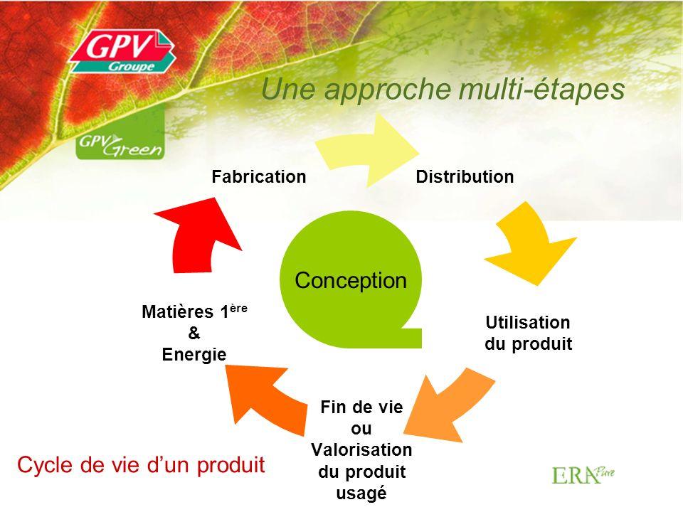 Distribution Utilisation du produit Fin de vie ou Valorisation du produit usagé Matières 1 ère & Energie Fabrication Une approche multi-étapes Cycle de vie dun produit Conception