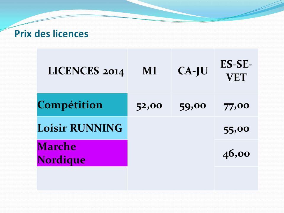 Prix des licences LICENCES 2014MICA-JU ES-SE- VET Compétition52,0059,0077,00 Loisir RUNNING 55,00 Marche Nordique 46,00