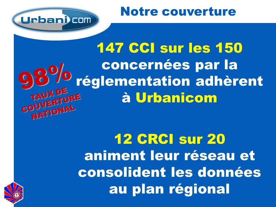 Notre couverture 147 CCI sur les 150 concernées par la réglementation adhèrent à Urbanicom 12 CRCI sur 20 animent leur réseau et consolident les données au plan régional 98% TAUX DE COUVERTURE NATIONAL
