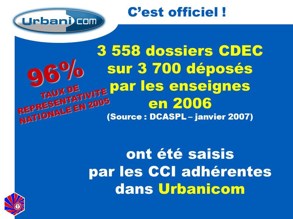 Notre capital 17 800 dossiers CDEC historisés 3 500 enseignes répertoriées 19,8 millions de m² demandés 850 techniciens utilisateurs Notoriété au plan national pour notre Réseau Consulaire…