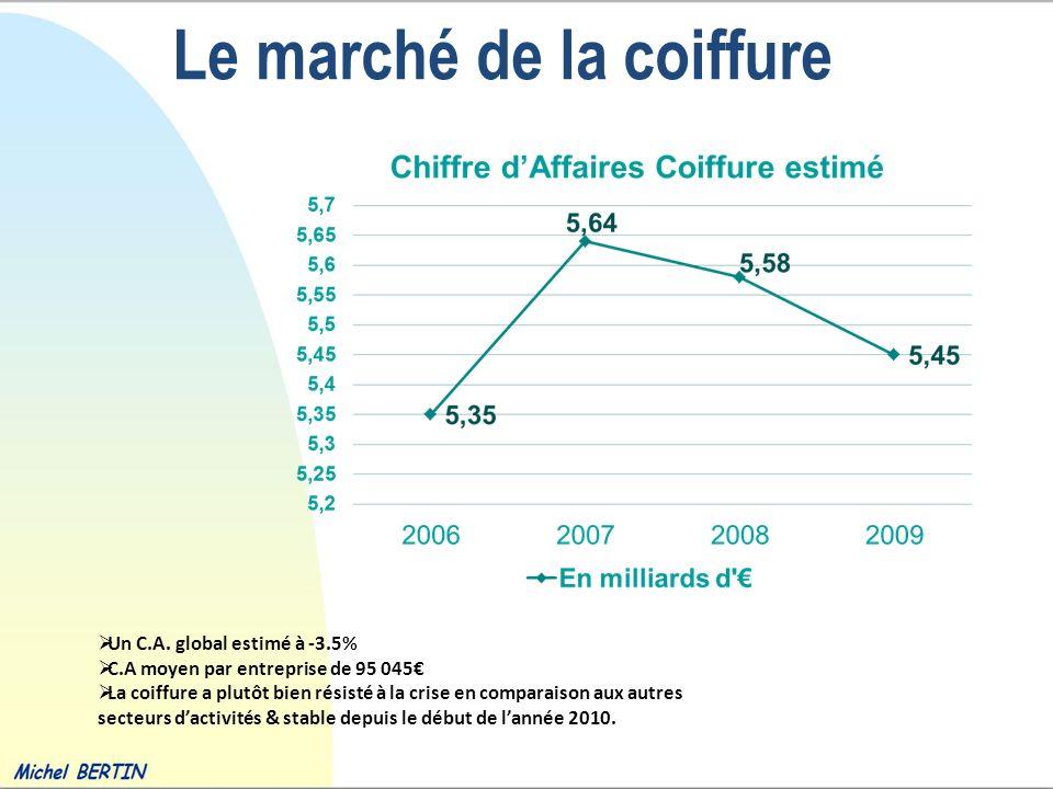 Le marché de la coiffure Un C.A. global estimé à -3.5% C.A moyen par entreprise de 95 045 La coiffure a plutôt bien résisté à la crise en comparaison