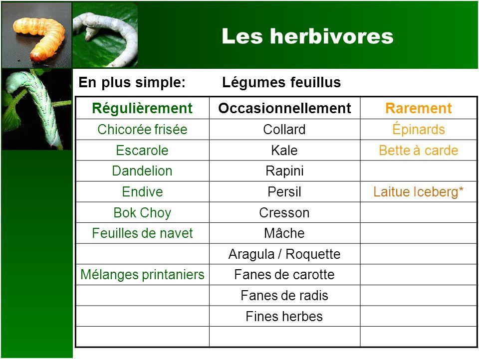En plus simple:Légumes feuillus RégulièrementOccasionnellementRarement Chicorée friséeCollardÉpinards EscaroleKaleBette à carde DandelionRapini Endive