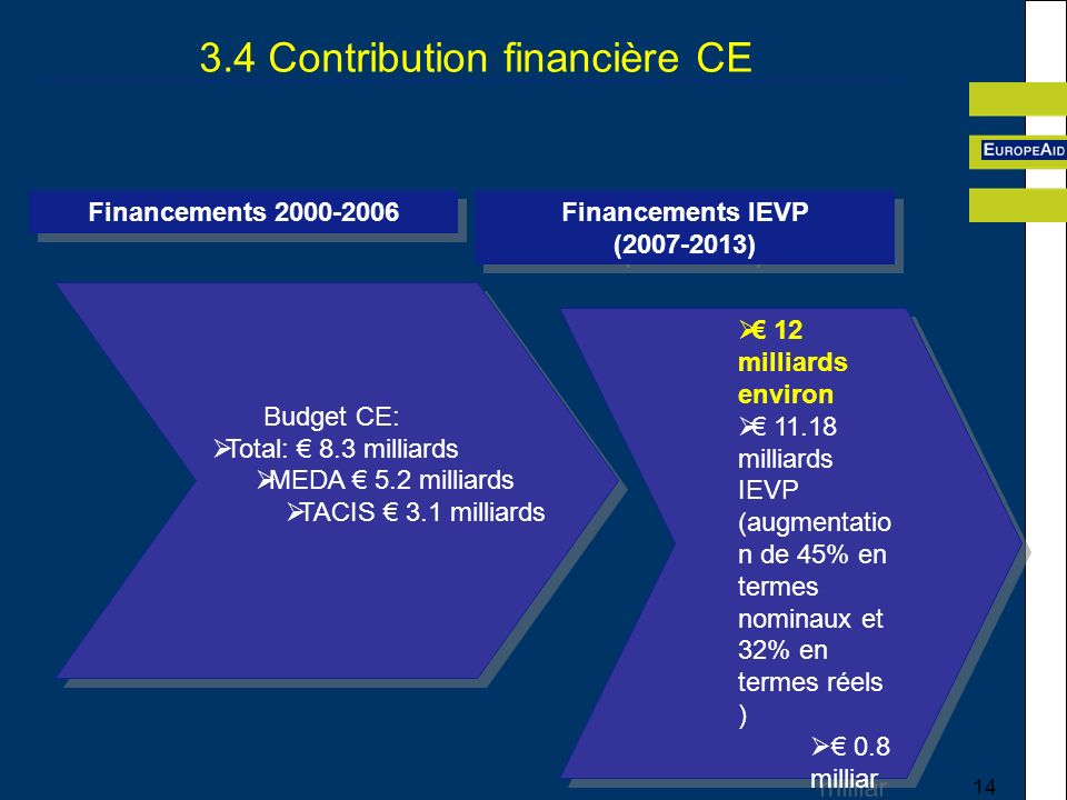 14 3.4 Contribution financière CE 12 milliards environ 11.18 milliards IEVP (augmentatio n de 45% en termes nominaux et 32% en termes réels ) 0.8 milliar ds dans les lignes thémat iques et lIEDD H 12 milliards environ 11.18 milliards IEVP (augmentatio n de 45% en termes nominaux et 32% en termes réels ) 0.8 milliar ds dans les lignes thémat iques et lIEDD H Financements 2000-2006 Financements IEVP (2007-2013) Financements IEVP (2007-2013) Budget CE: Total: 8.3 milliards MEDA 5.2 milliards TACIS 3.1 milliards Budget CE: Total: 8.3 milliards MEDA 5.2 milliards TACIS 3.1 milliards