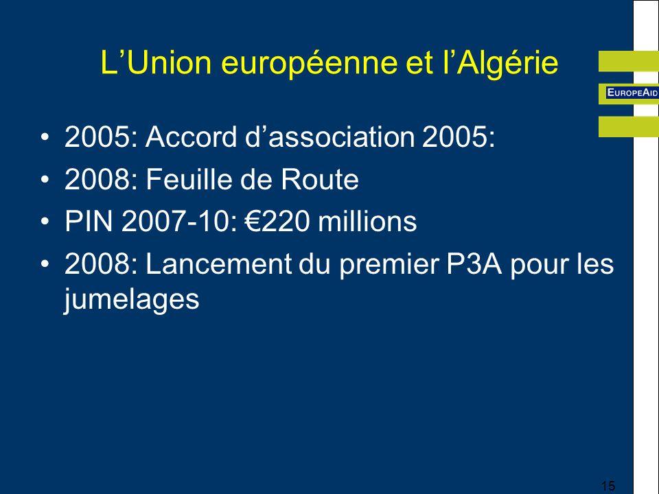 15 LUnion européenne et lAlgérie 2005: Accord dassociation 2005: 2008: Feuille de Route PIN 2007-10: 220 millions 2008: Lancement du premier P3A pour les jumelages