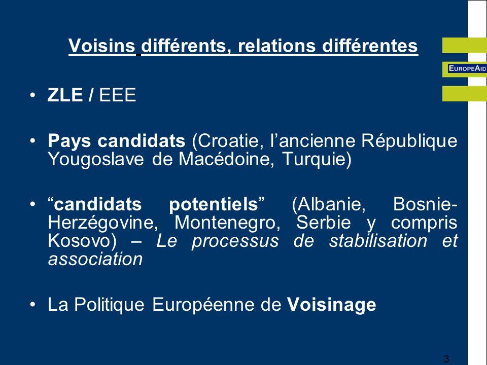 3 Voisins différents, relations différentes ZLE / EEE Pays candidats (Croatie, lancienne République Yougoslave de Macédoine, Turquie) candidats potentiels (Albanie, Bosnie- Herzégovine, Montenegro, Serbie y compris Kosovo) – Le processus de stabilisation et association La Politique Européenne de Voisinage