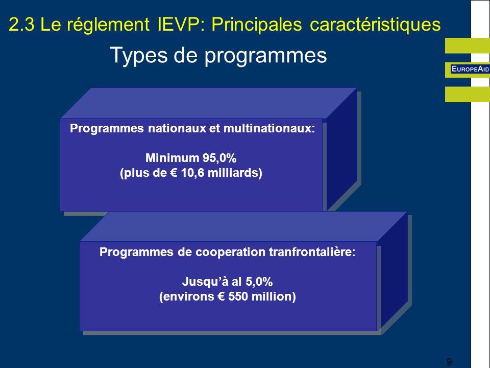 9 2.3 Le réglement IEVP: Principales caractéristiques Types de programmes Programmes nationaux et multinationaux: Minimum 95,0% (plus de 10,6 milliards) Programmes nationaux et multinationaux: Minimum 95,0% (plus de 10,6 milliards) Programmes de cooperation tranfrontalière: Jusquà al 5,0% (environs 550 million) Programmes de cooperation tranfrontalière: Jusquà al 5,0% (environs 550 million)